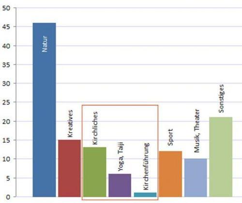 Anzahl der touristischen Angebote in verschiedenen Bereichen vom 22. bis 29. Juli 2016; rot umrandet: Angebote mit Religionsbezug (© mr 2016)